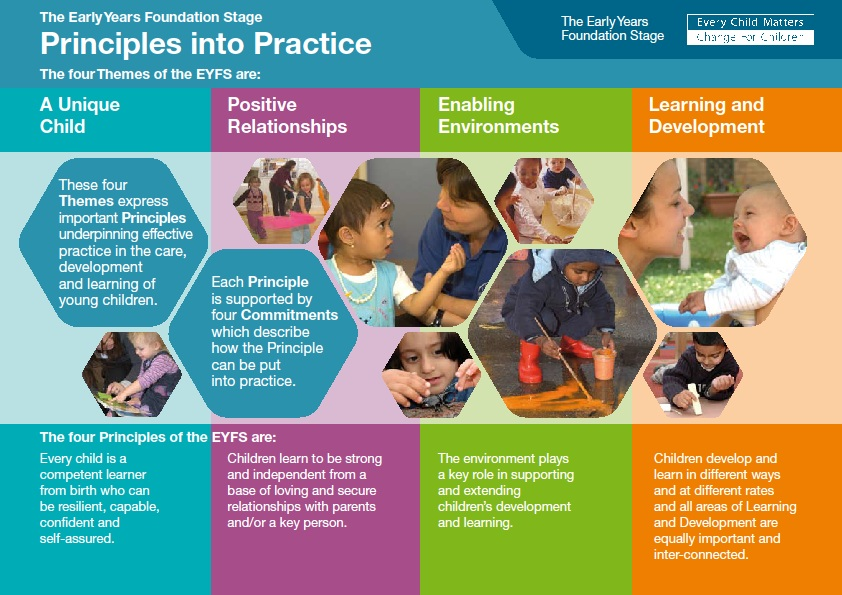 Principles-in-practice